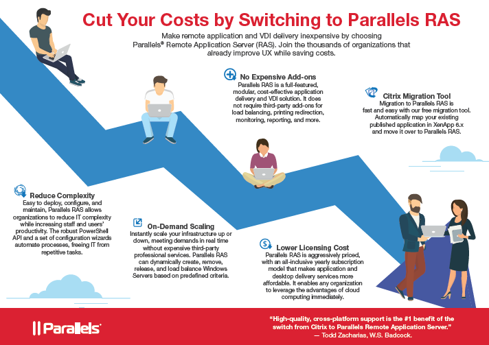 Com-X (Business IT Support and Solutions Sydney) - Cut your costs by switching to Parallels RAS